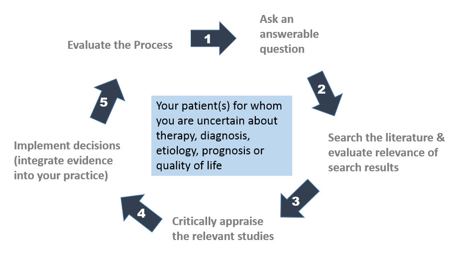"""clinical reasoning process in nursing Clinical reasoning cycle define  from the process"""" """"clinical reasoning is often confused  a care intervention and applying the 'nursing process."""
