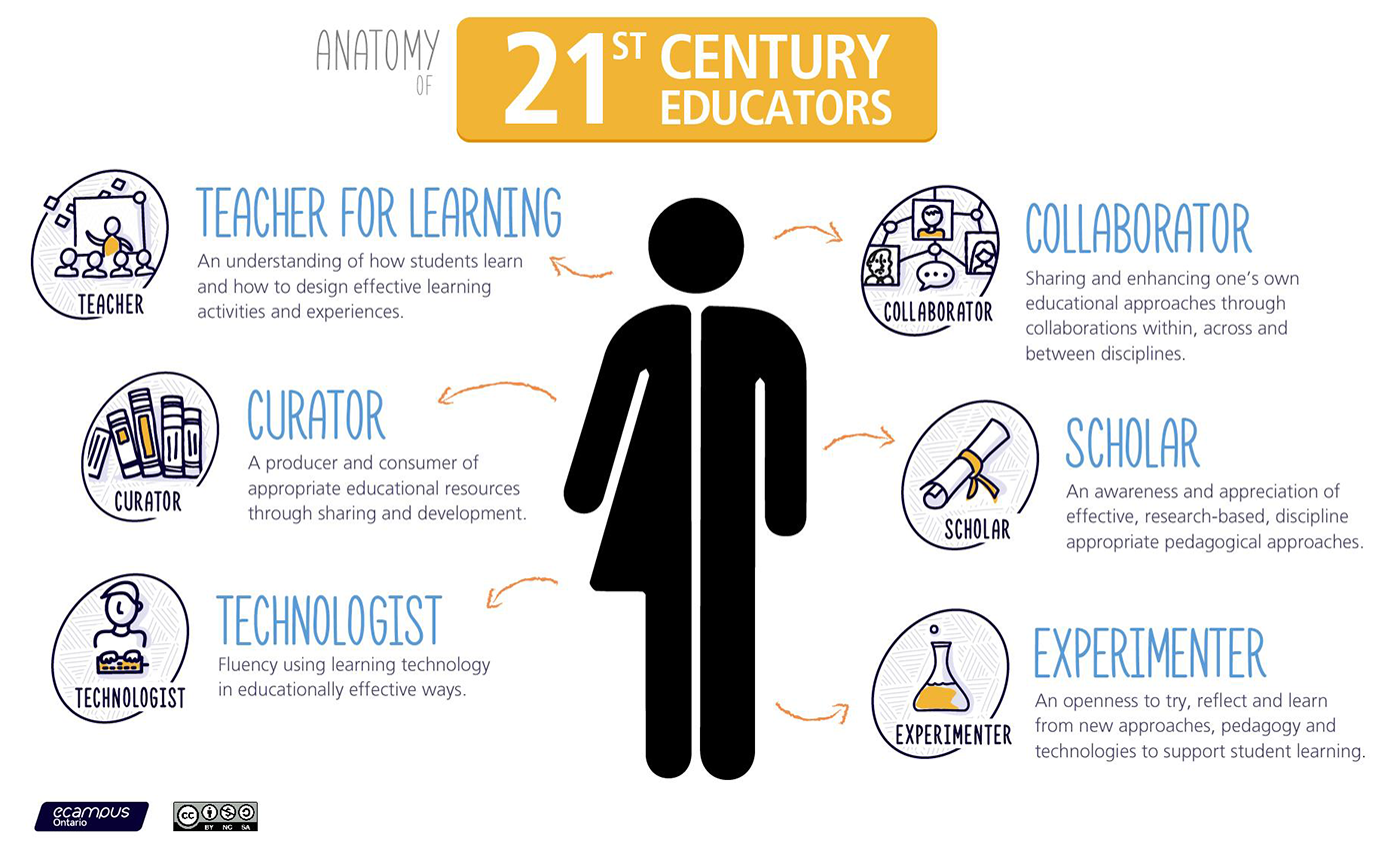 21st century educators infographic