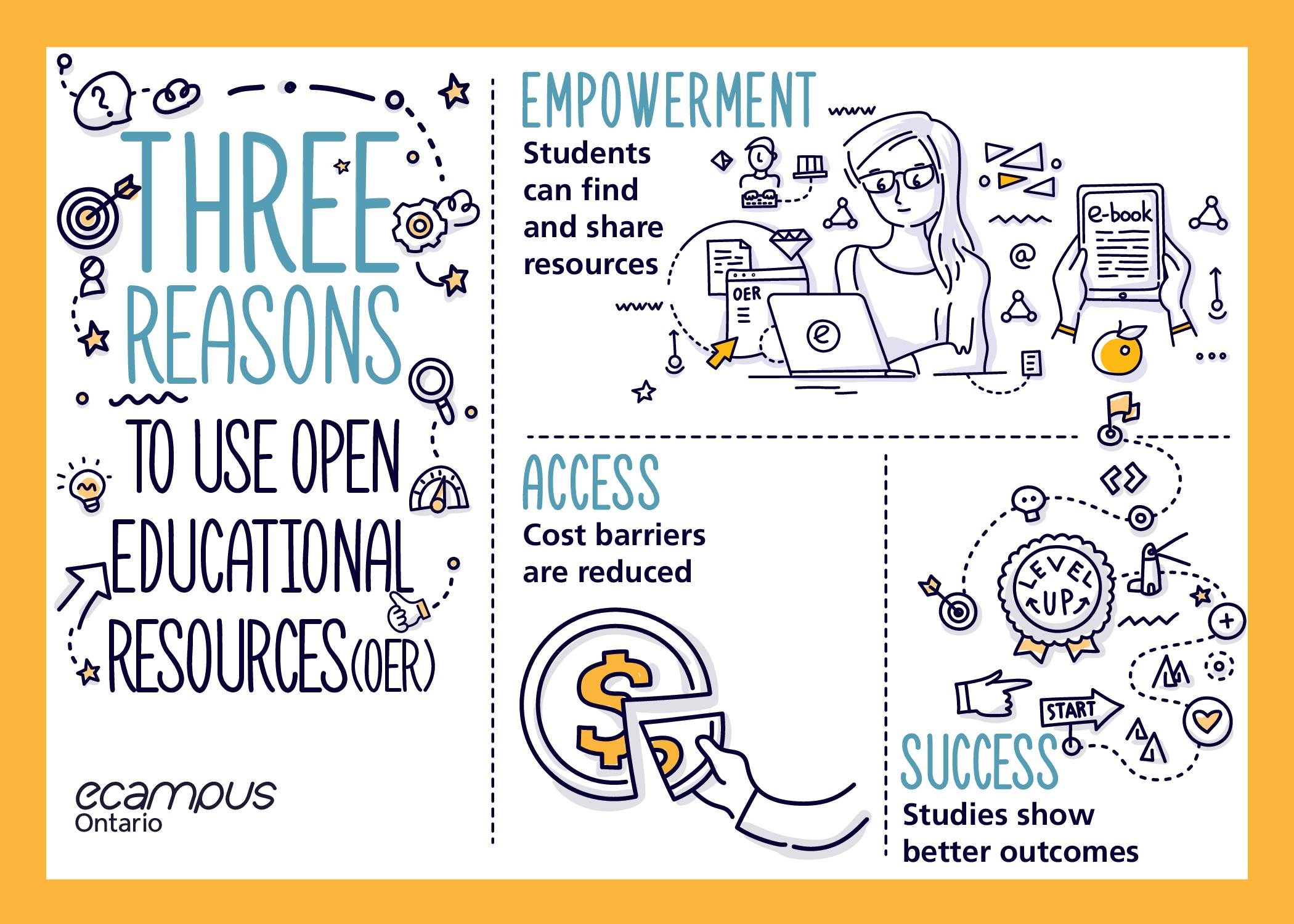 Three reasons to use OER: Empowerment, Access, Success