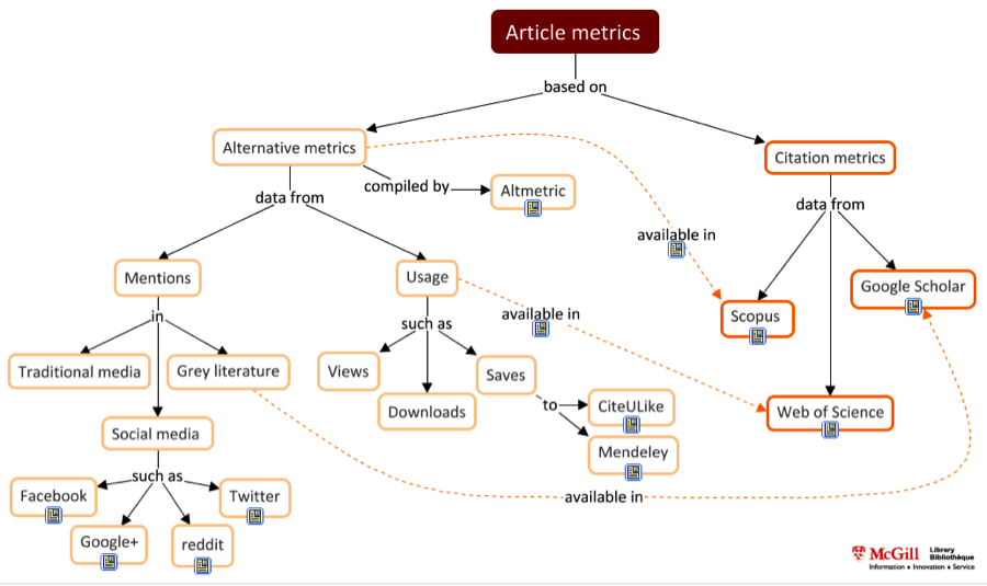 Article metrics map