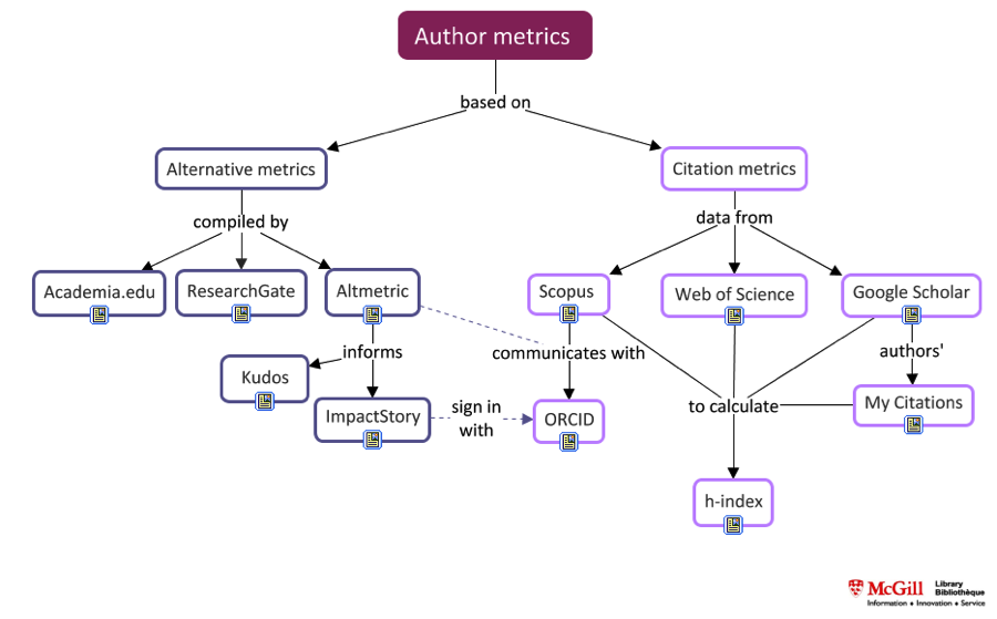 Author metrics map