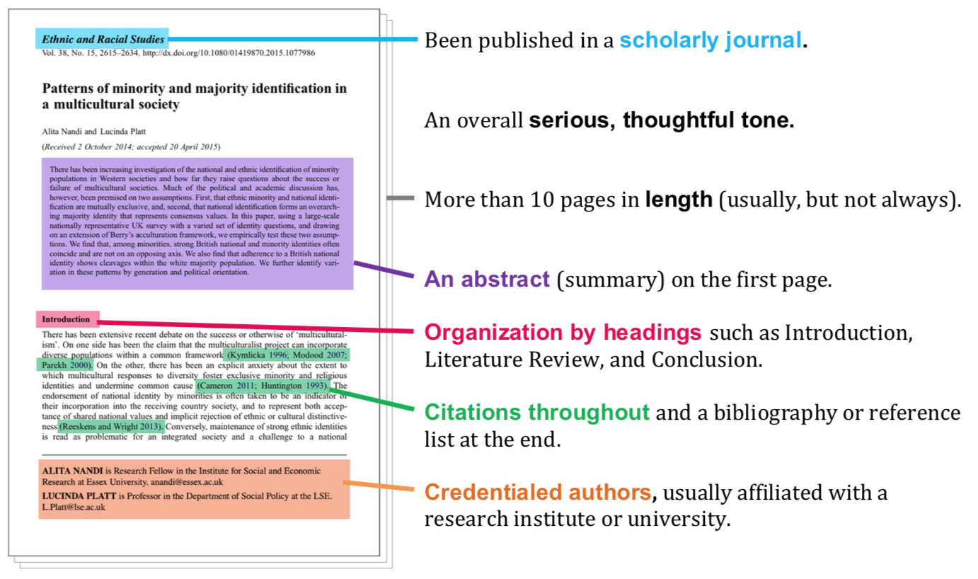 Infographic highlighting the features of a peer-reviewed article.