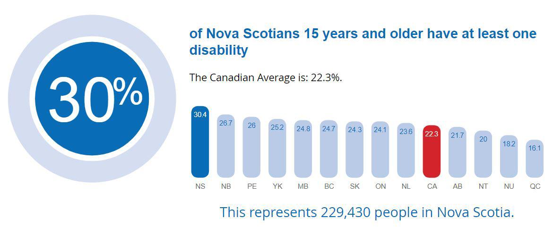 NS disability statistics