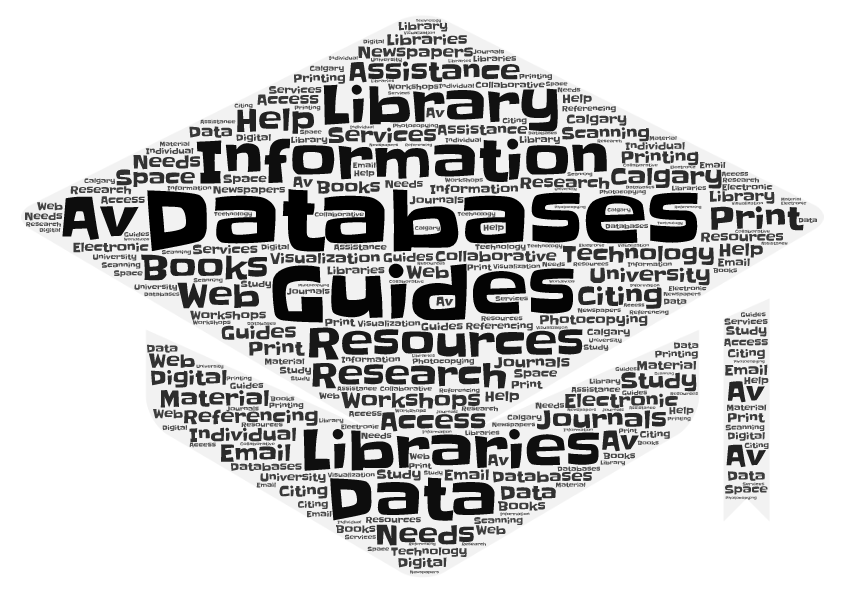 Wordle of library services and resources