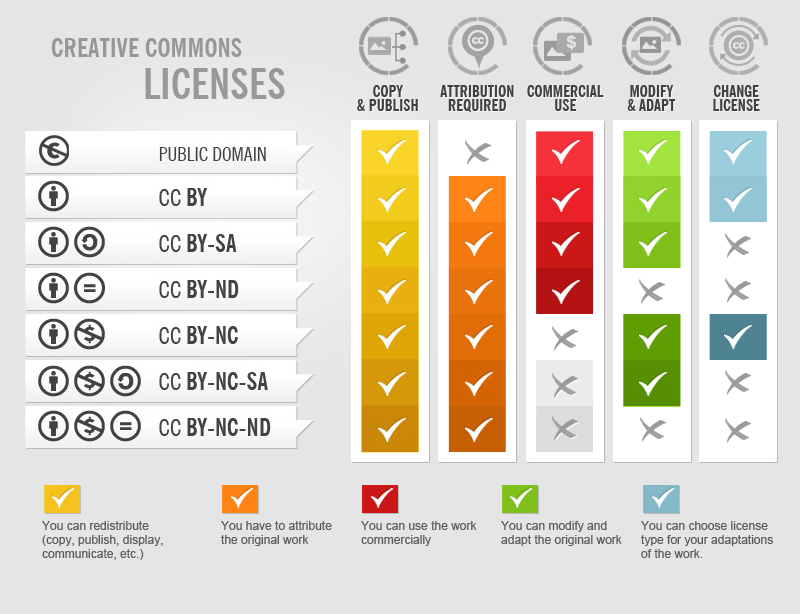 6 possible Creative Commons licenses and their requirements