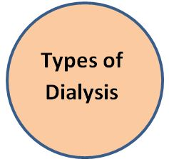Link to information on Types of Dialysis