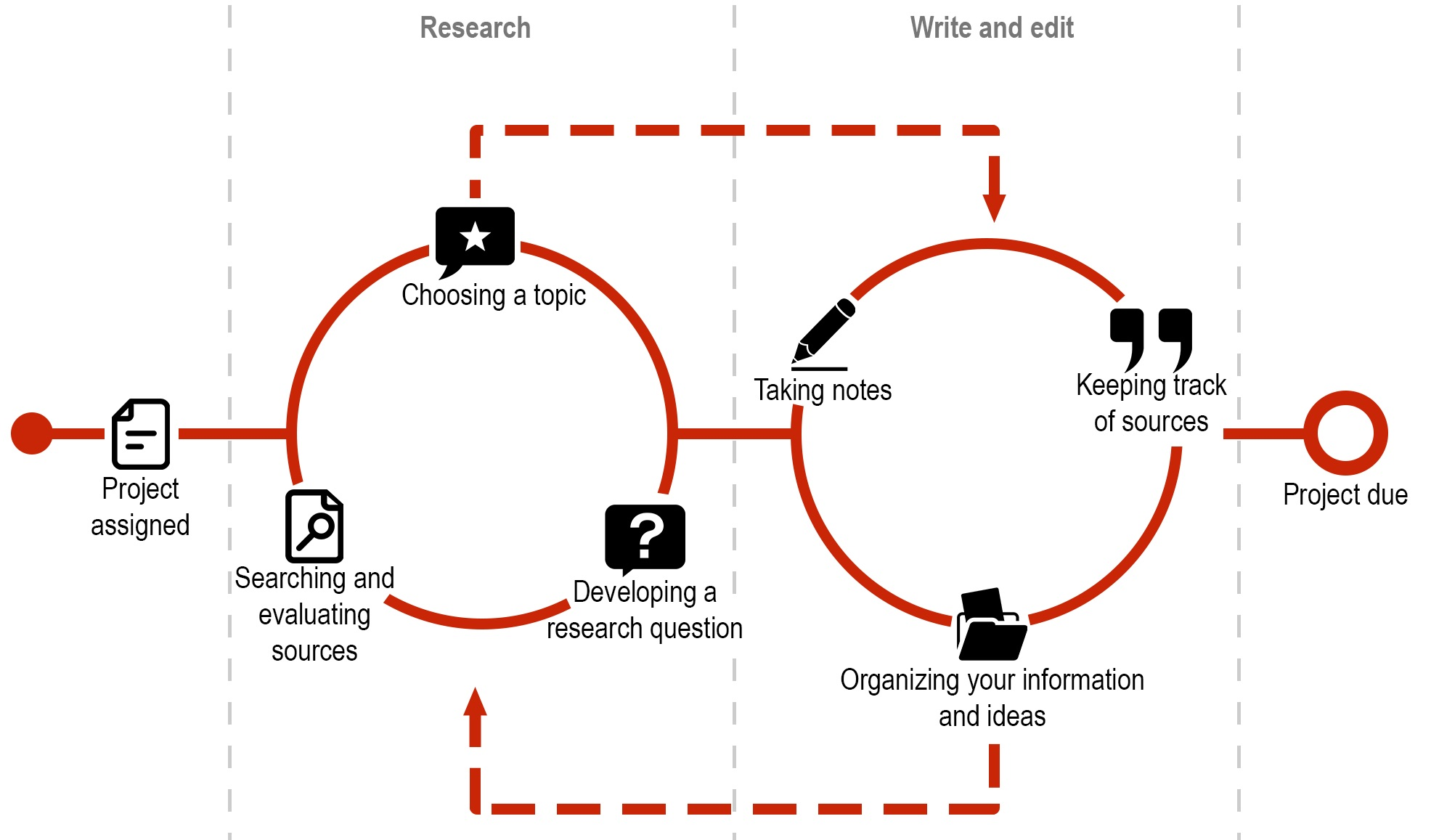 A graph showing the research process as non-linear. The research cycle involves choosing a topic, developing a research question, and searching and evaluating sources. The writing process involves taking notes, keeping track of sources, and organizing your information and ideas. You will move between the writing and research cycles through the process of finishing a project.