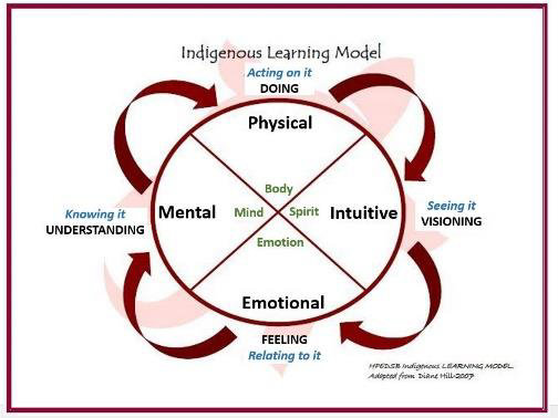 Indigenous Learning Model