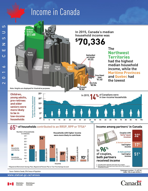 Infographic that highlights the trends in the income data from the previous data table on Income from Census Canada.