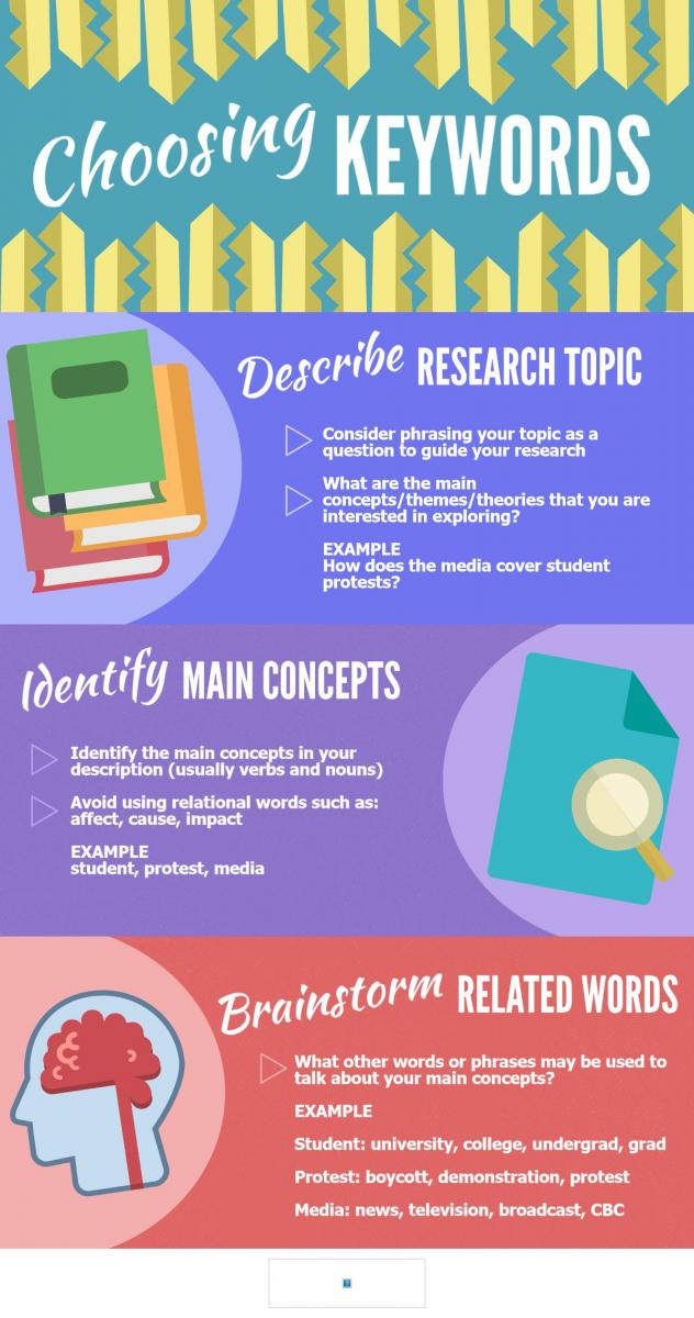 Infographic: Choosing Keywords (McMaster University Library) [click to enlarge image]