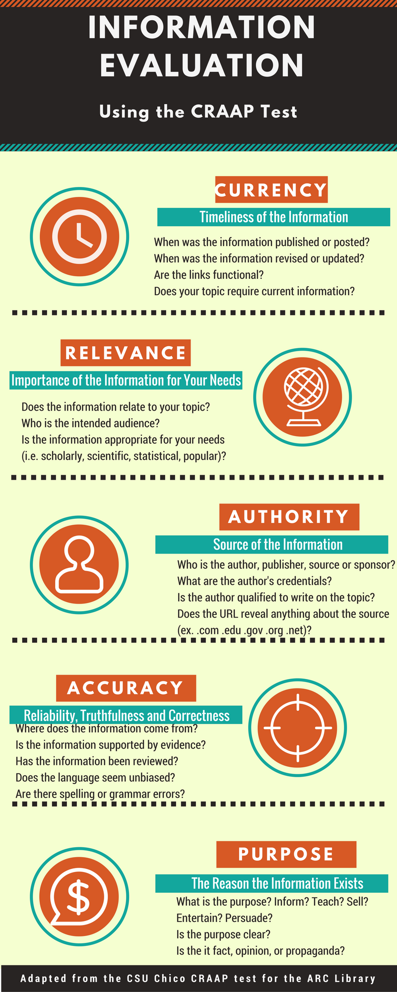 Infographic: Information Evaluation Criteria (Arizona State University Library) [click to enlarge image]