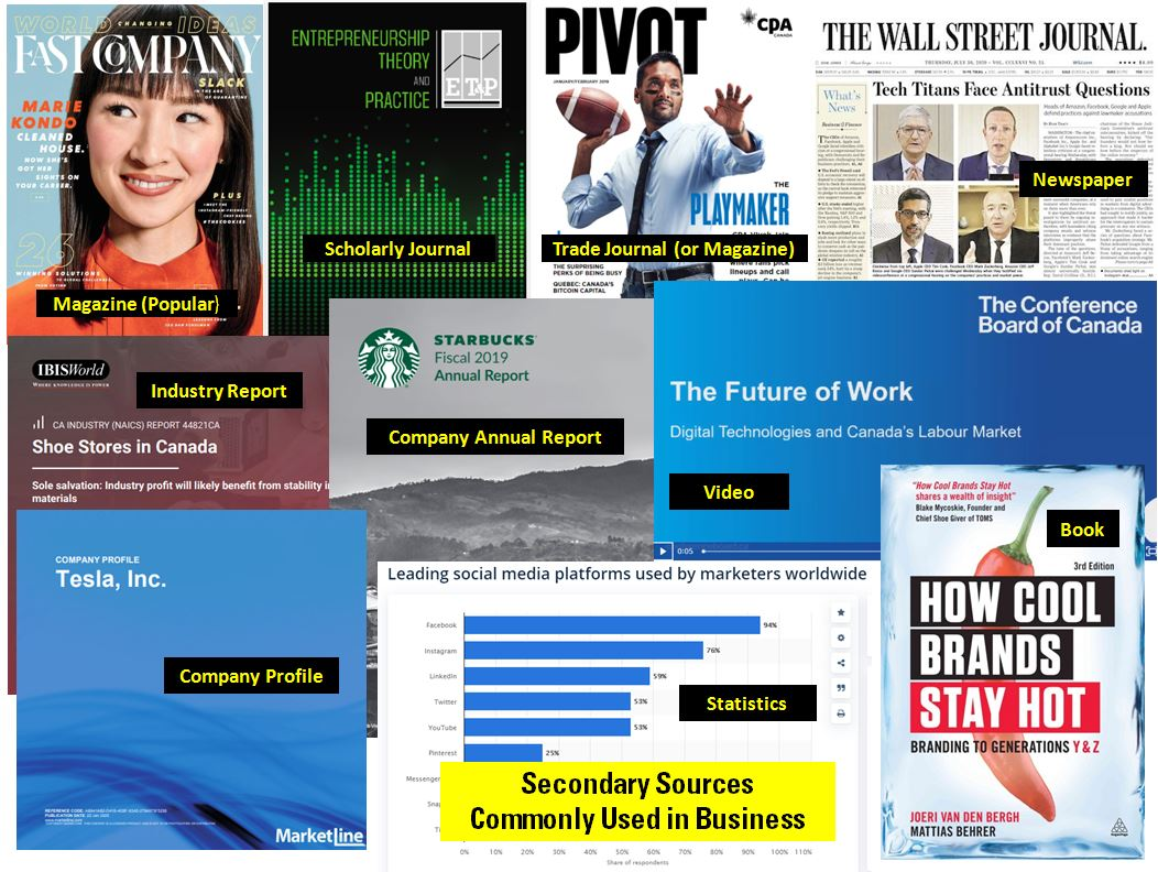 Cover Images of Common Secondary Sources in Business [click to enlarge image]