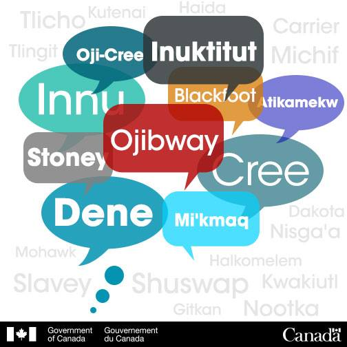 Image of Indigenous Languages of Canada in text bubbles