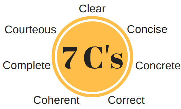 7c's: clear, concise, concrete, correct, coherent, complete, courteous