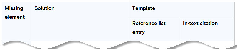 Missing element, solution, template, reference list entry, in-text citation