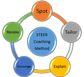Steer coaching method: spot, tailor, explain, encourage, review