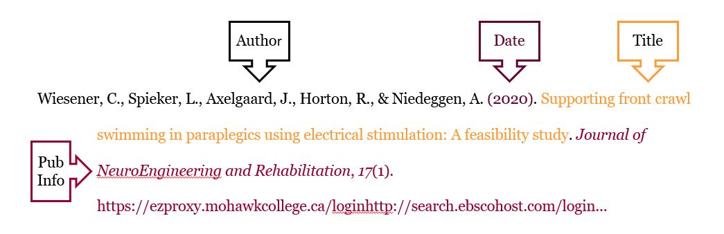 In callouts: Author, Date, Title, Pub info. Citation example: Wiesener, C. Spieker, L., Axelgaard, J., Horton, R., & Niedeggen, A. (2020). Supporting front crawl swimming in paraplegics using electrical stimulation: A feasibility study. Journal of NeuroEngineering and Rehabilitation, 17(1). https://ezproxy.mohawkcollege.ca/loginhttp://search.ebscohost.com/login...