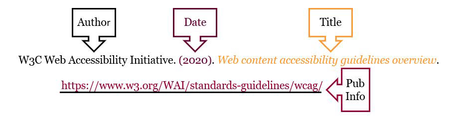 In callouts: Author, Date, Title, Pub info. Citation example
