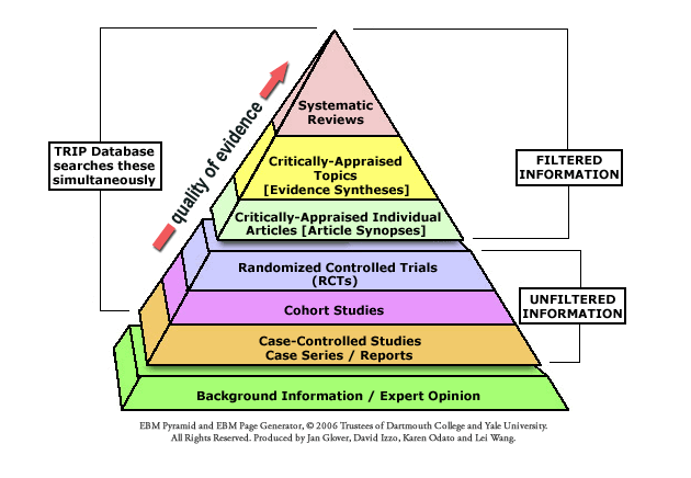 EBP levels of evidence pyramid