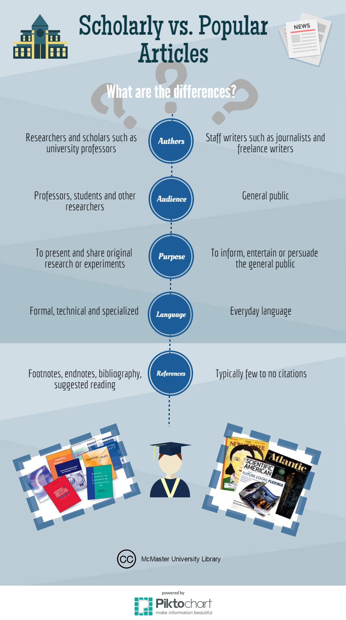 infographic explaining the difference between scholarly and popular resources