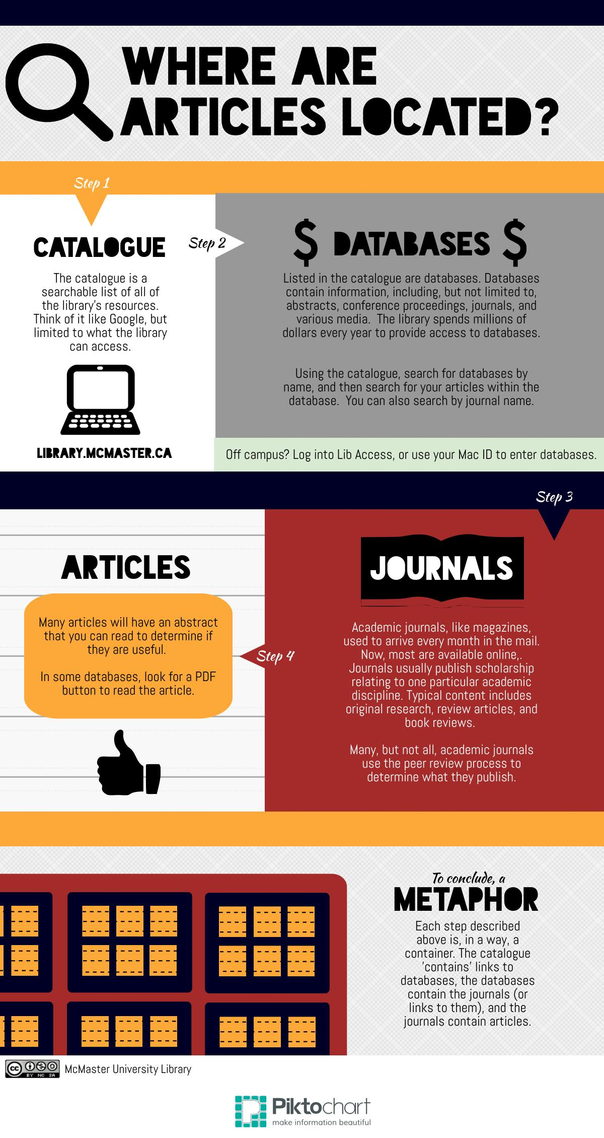infographic depicting how to find articles