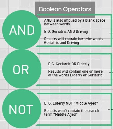 infographic showing boolean operators and modifiers