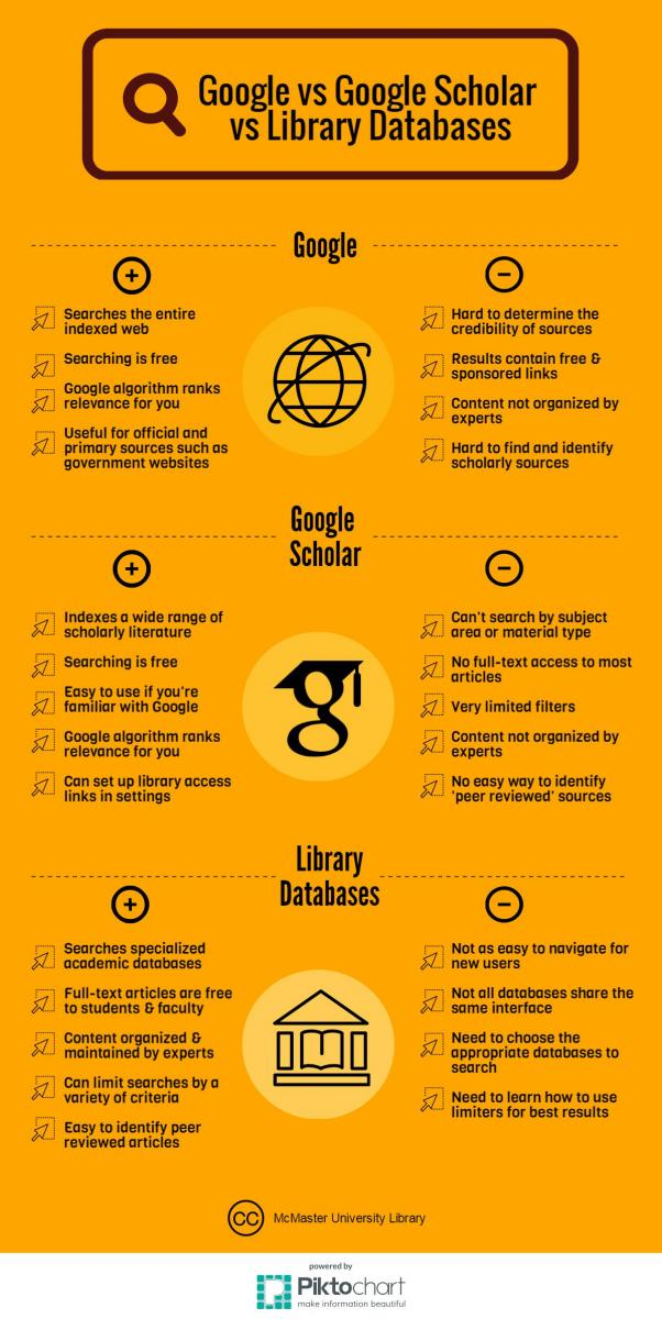 infographic highlighting the difference between Google and library databases