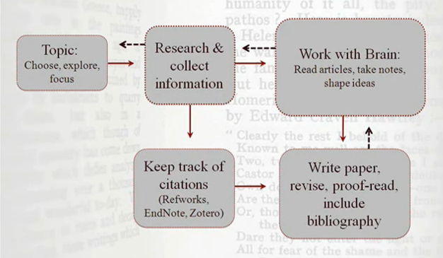 Process of doing a literature review