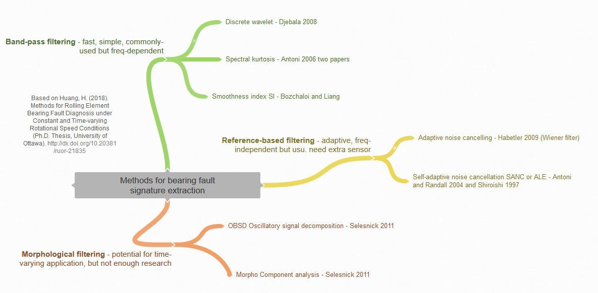 Mind map showing papers for the topic 'methods for bearing signature extraction'