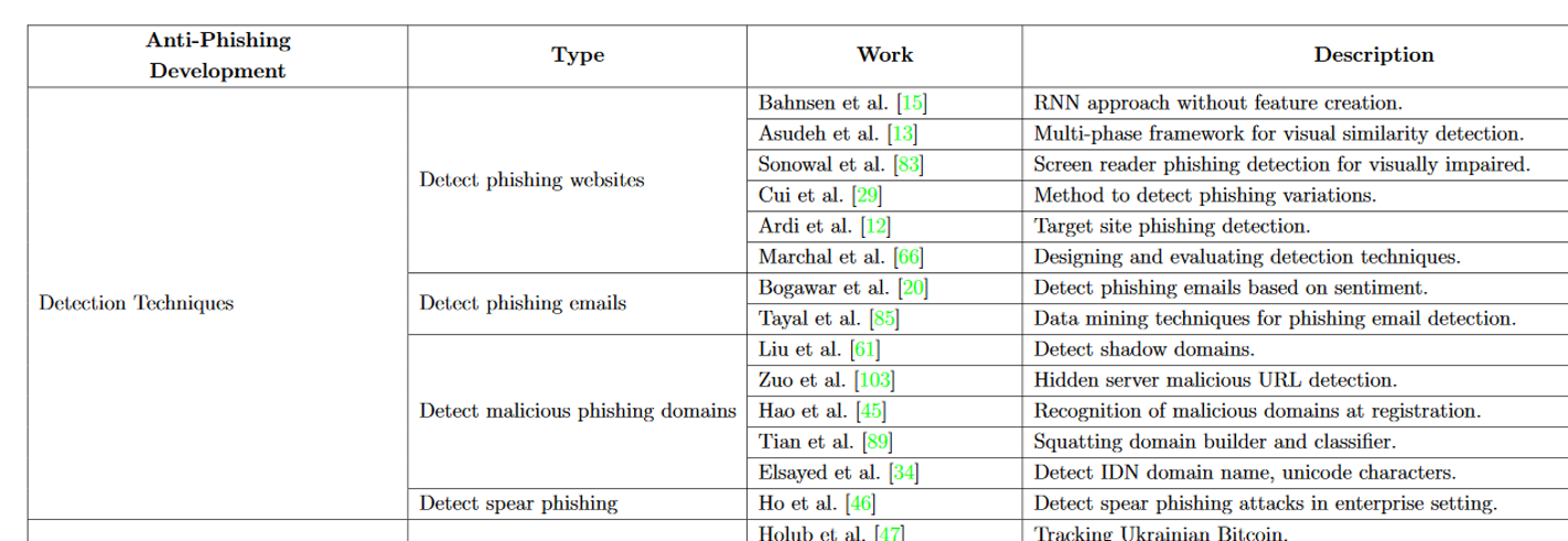 Part of a chart showing various papers on Phishing Detection.