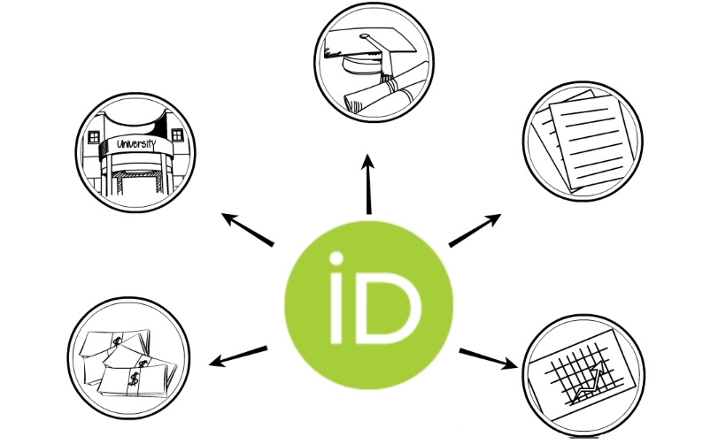 A diagram with circles containing academic buildings, papers and money connected to an ORCID logo