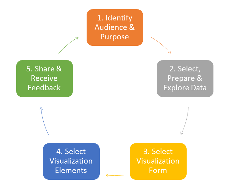An image showing the five steps in the infographic design workflow