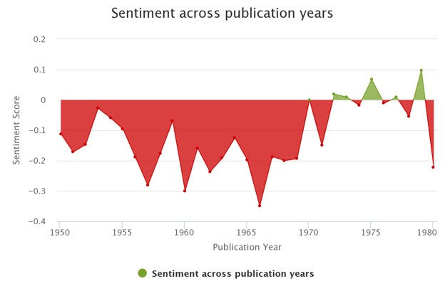 Sentiment analysis graph example