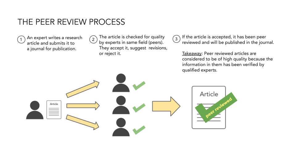 The peer review process image