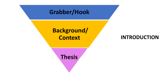 The introduction comes first. It includes a grabber, background, and thesis.