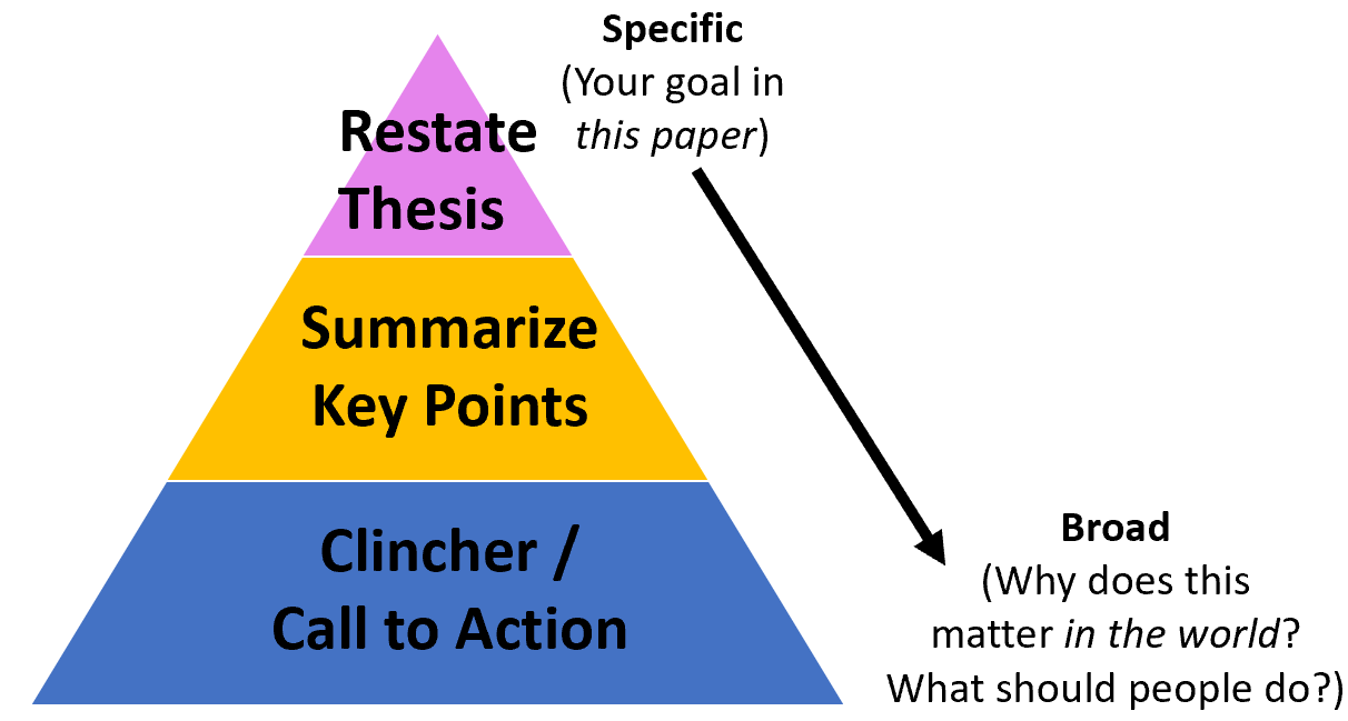 re-state thesis, summarize key points, and clincher / call to action