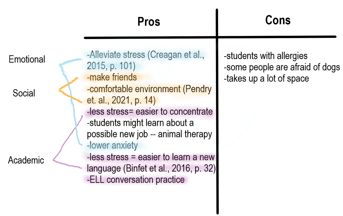 sample pro/con list with similar ideas colour coded