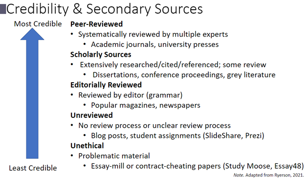 """The bottom of the blue vertical arrow is labelled """"least credible"""" and the top is labelled """"most credible."""" Bullet points are listed beside the arrow; the list order (from least to most credible source types) goes unethical sources, unreviewed sources, editorially reviewed sources, scholarly sources, and peer-reviewed sources."""