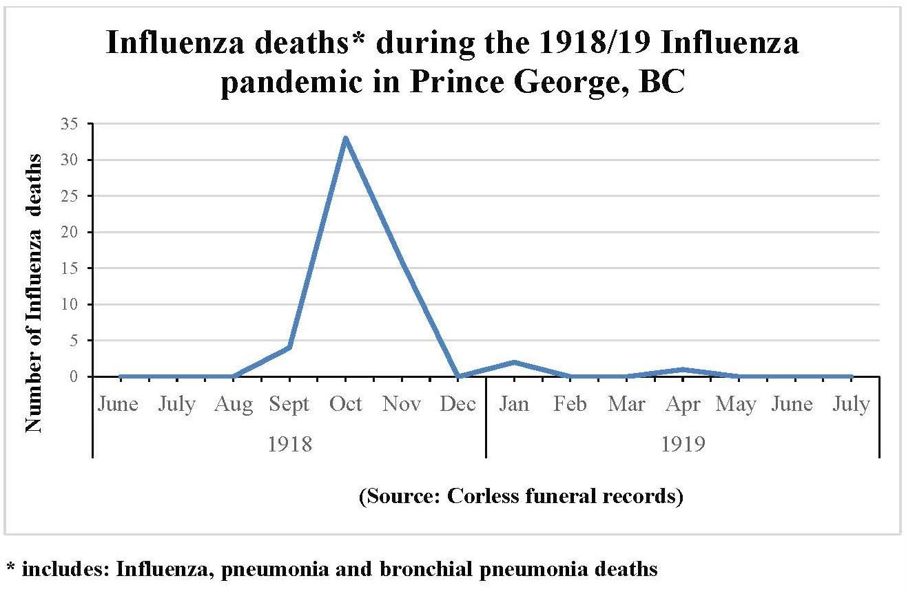 Graph of influenza deaths during the 1918/19 Influenza pandemic in Prince George