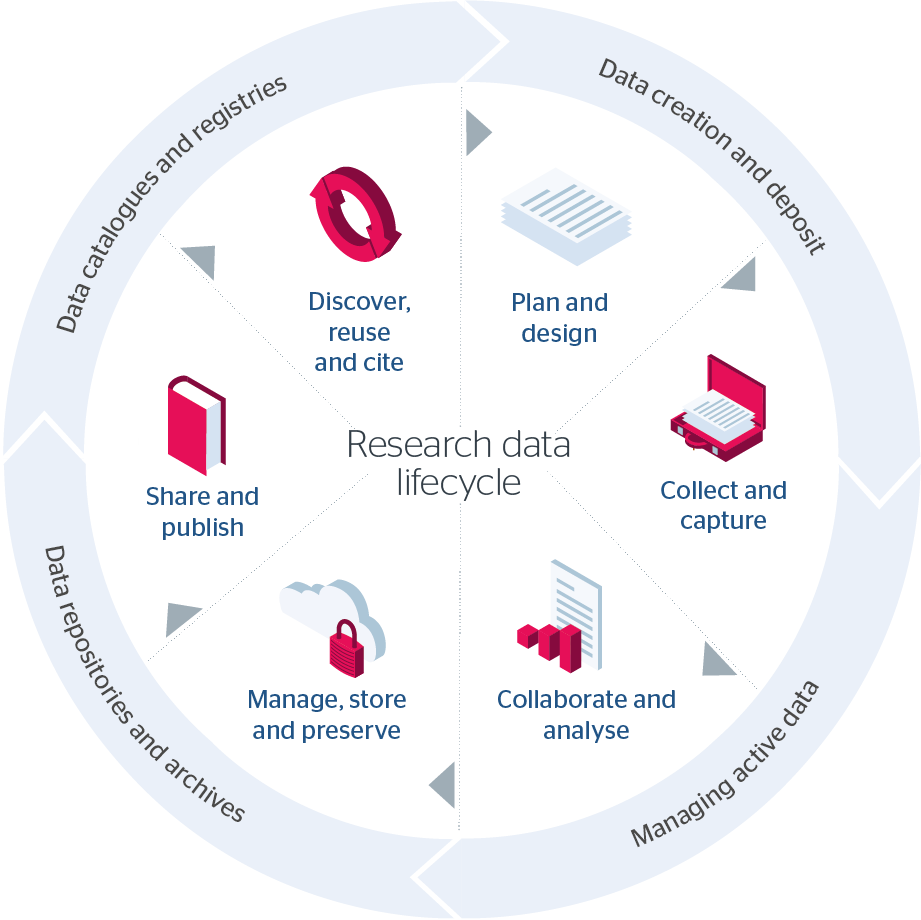 Research data lifecycle diagram
