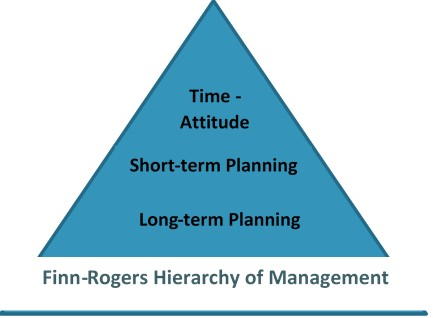 Picture of Finn-Rogers Hierarchy of Management graph
