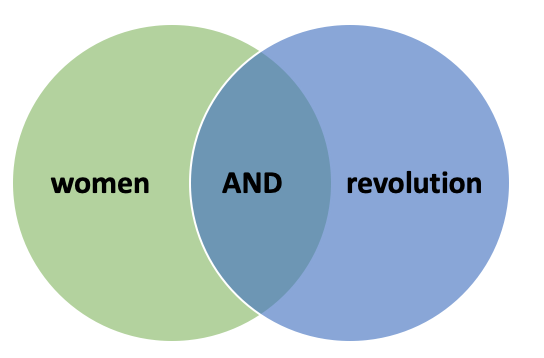 A Venn diagram with two circles of different colours, first circle is green and contains the word women, the second circle is blue and contains the phrase revolution. The overlapping area contains the word AND in caps lock.