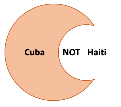 A diagram with one circle overlapped by another. The first circle is orange and contains the word Cuba, the second circle is overlapping the first, is white and contains the word NOT followed by Haiti.