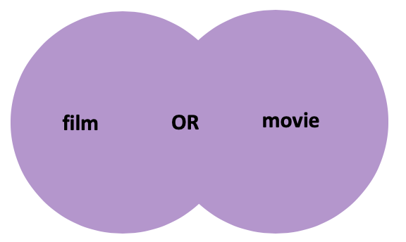 A Venn diagram with two purple circles, the first circle contains the word film, the second circle contains the word movie. The overlapping area contains the word OR in caps lock.
