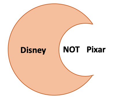 A diagram with one circle overlapped by another. The first circle is orange and contains the word Disney, the second circle is overlapping the first, is white and contains the word NOT followed by Pixar.