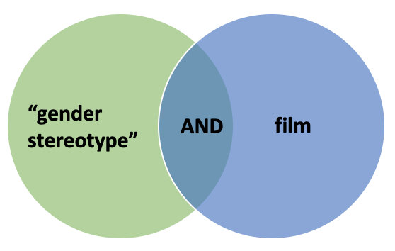 "A Venn diagram with two circles of different colours, first circle is green and contains the phrase ""gender stereotypes"" in quotation marks, the second circle is blue and contains the word film. The overlapping area contains the word AND in caps lock."