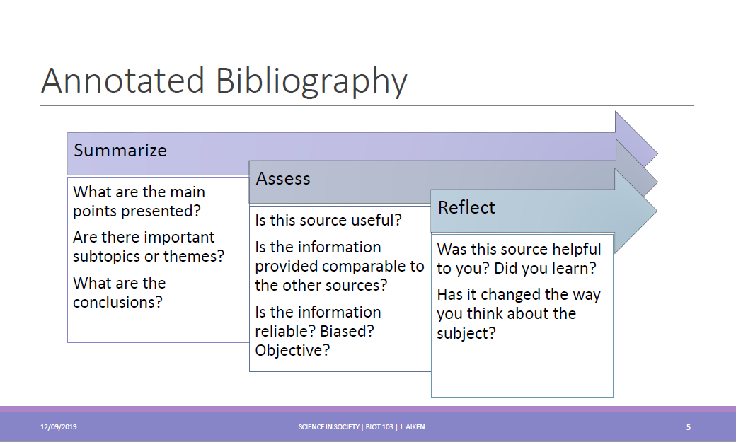 Lecture slide listing three components of an annotated bibliography