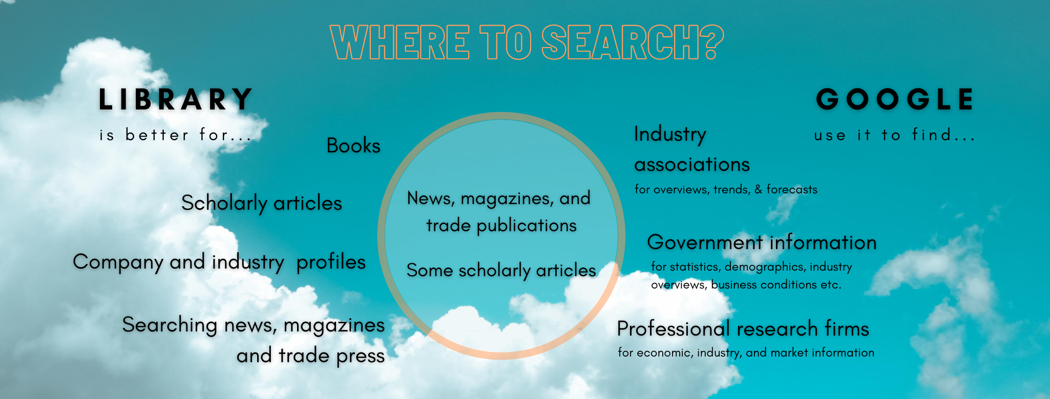 Where to search?   The library is better for books, scholarly articles, company and industry profiles, searching news, magazines, and trade press.  Use google to find industry associations, government information, and professional research firms.   You can use both for news, magazines, trade publications and some scholarly articles.