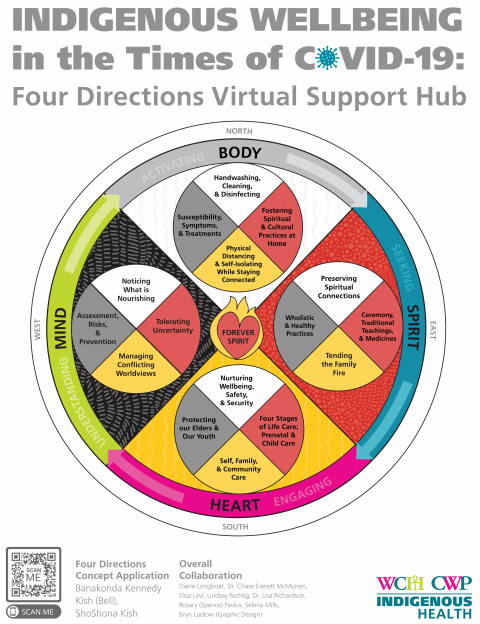 Indigenous Medicine Wheel with COVID-19 terminology