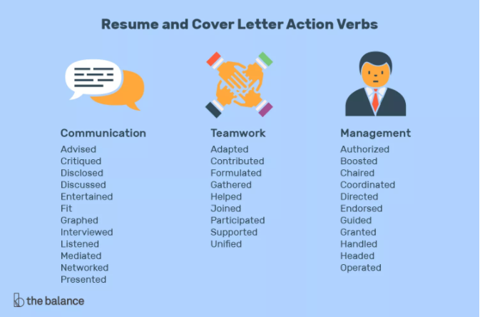 """List of action verbs, titled """"Resume and Cover Letter Action Verbs"""""""